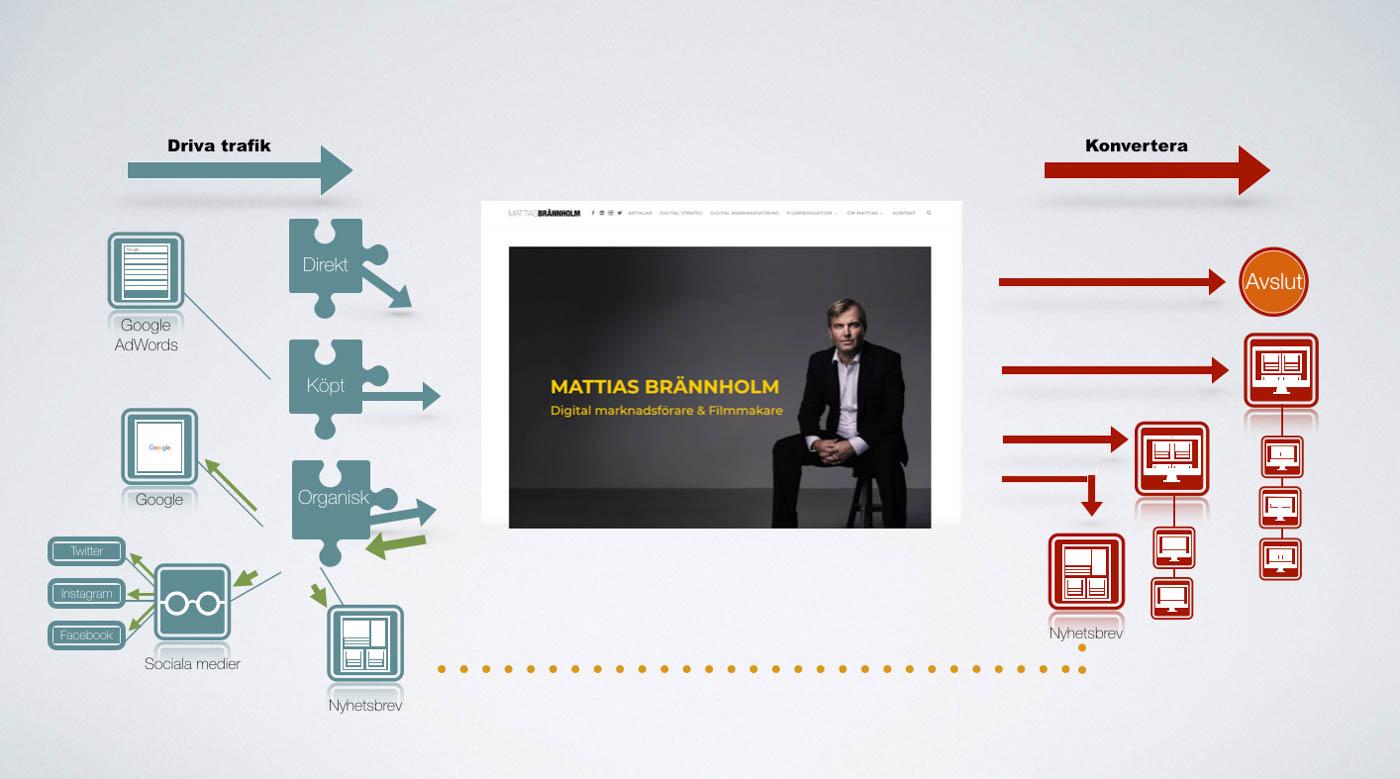Bilden som förklarar hur digital marknadsföring fungerar. Hur man driver trafik till en sajt och hur man där får dom att konvertera.