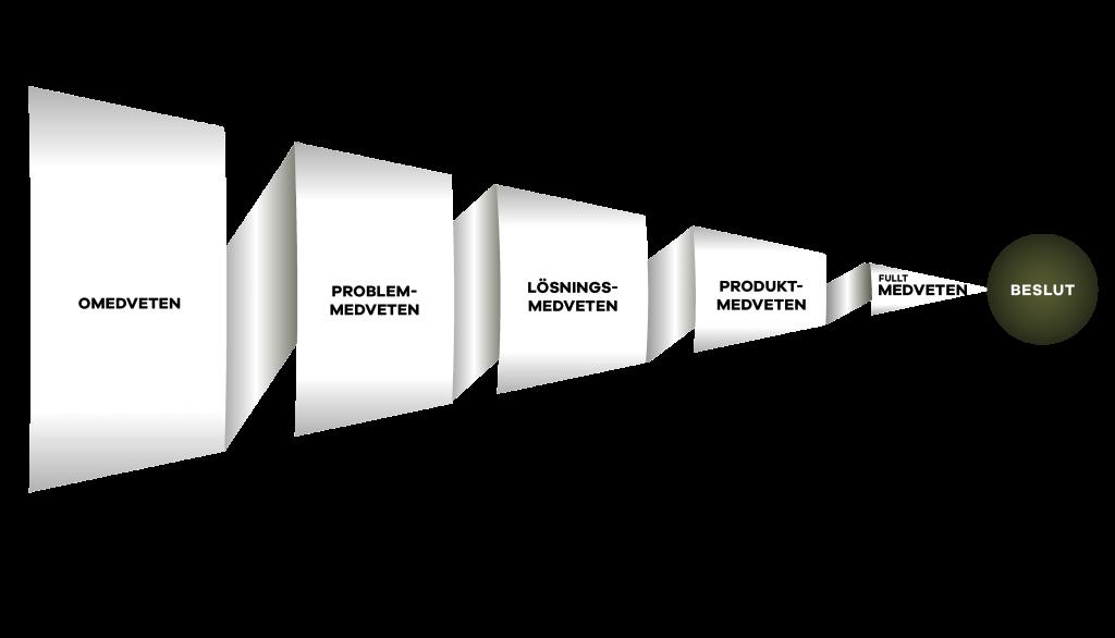 Medvetenhetstunnneln är bland de viktigaste att förstå när du ska göra en digital kommunikation- eller marknadsplan. Den bygger på kunden och kundens problem och hur medvetna dom är att dom har ett problem. Med det som grund formar du din kommunikation. Som marknadsföringskonsult och Sveriges enda storybrand certified guide är medvetenhetstunneln ett fundamentalt verktyg i mitt arbete.
